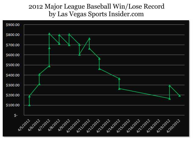 April 2012 MLB Prediction Results